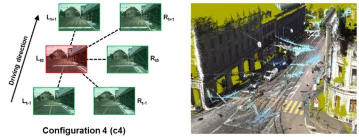 Selected matching configuration (left, red: base image, green: match images) and filtered point cloud generated by incorporating forward stereo imagery (right) (c)