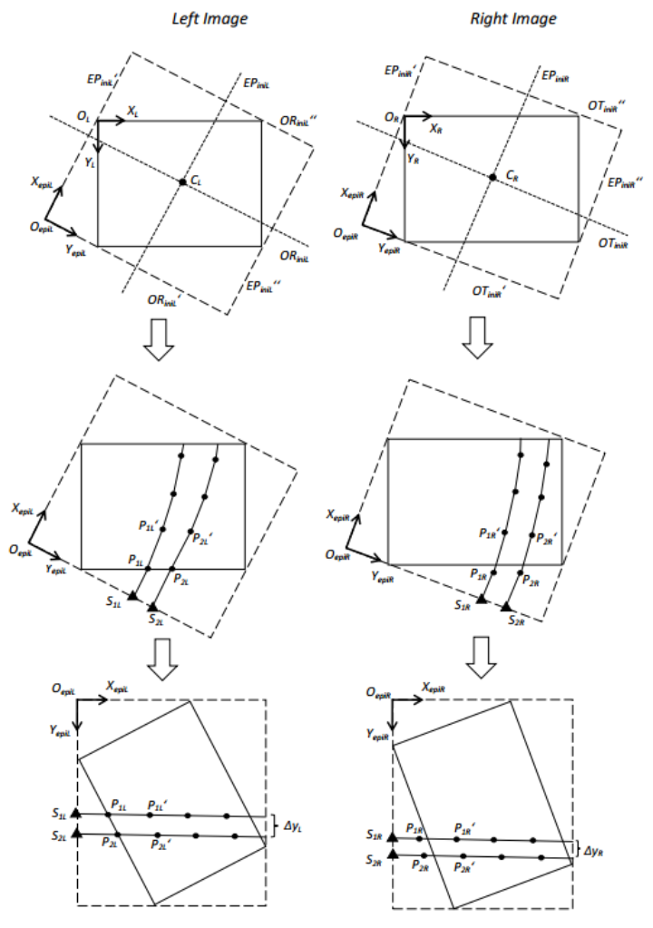 Figure 1. Modified piecewise epipolar resampling method