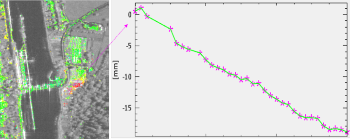 Figure 4. Left: Relative movement in the area near the lock Hessigheim (by PSInSAR). Red: high submergence, green: low submergence. Right: Accumulated displacement [mm] for one point (based on 33 TerraSAR-X images. Period: 27th November 2014 – 28th December 2015). (c)