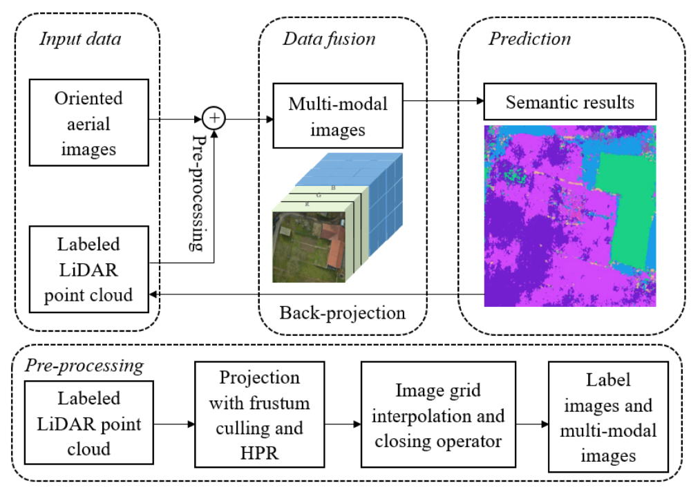Implicit Joint Semantic Segmentation of Images and Point